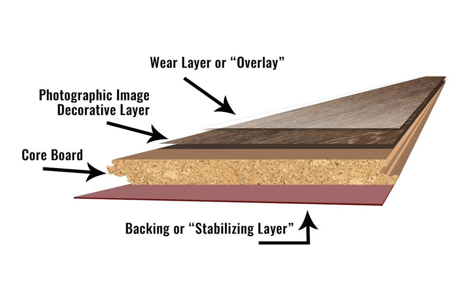 Layers of laminate floor | Leaf Floor Covering